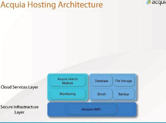 Acquia perkhidmatan drupal hosting yang mudah dan yang disokong