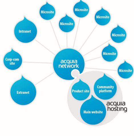 Acquia drupal template hosting