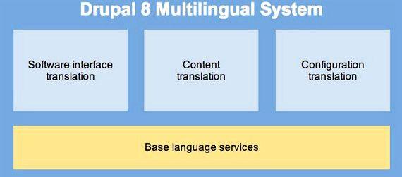 Moduł podstawowy z inicjatywy workflow wraz drupal hosting