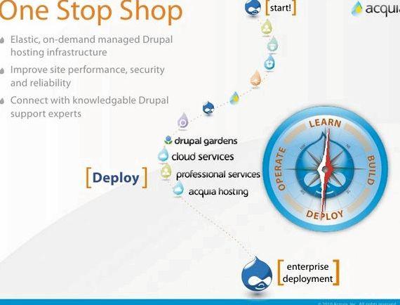 Drupal perusahaan inc hosting