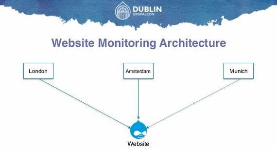 Drupal penyelesaian perusahaan hosting