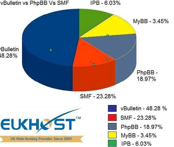 Forum phpBB vs vBulletin hosting