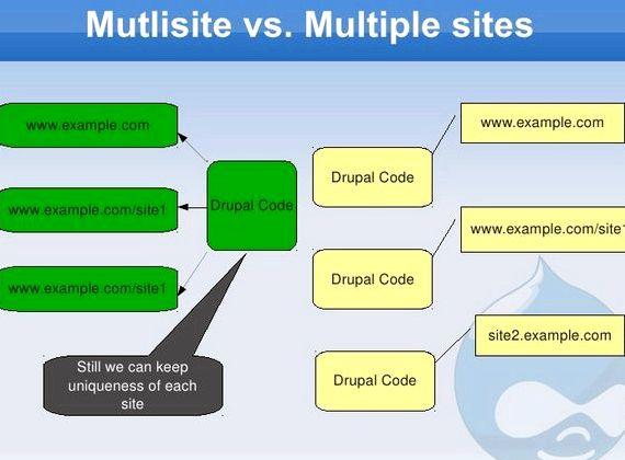 멀티 사이트 드루팔 코드베이스 및 웹 호스팅