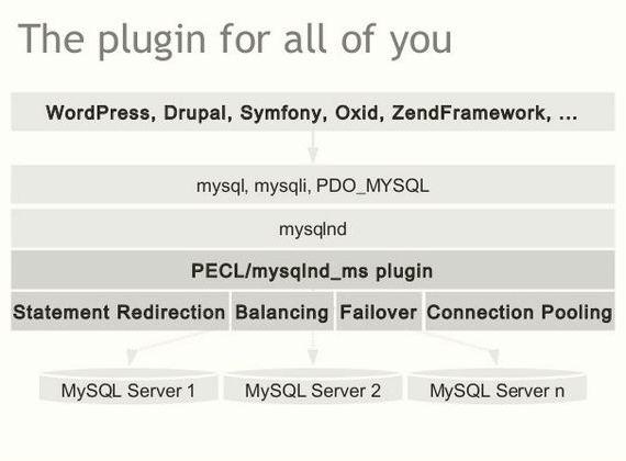 Mysqlnd ms Hosting Drupal