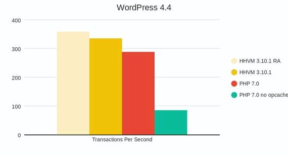 Php 7 penanda aras wordpress hosting
