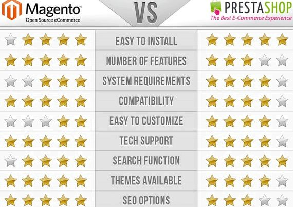 Seo PrestaShop vs l'hosting wordpress