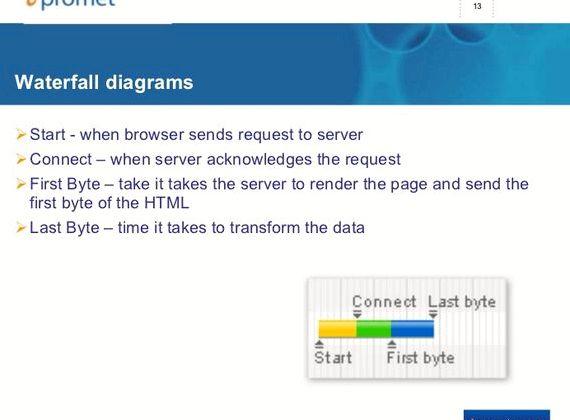 Czas na pierwszy bajt powolny hosting Drupal