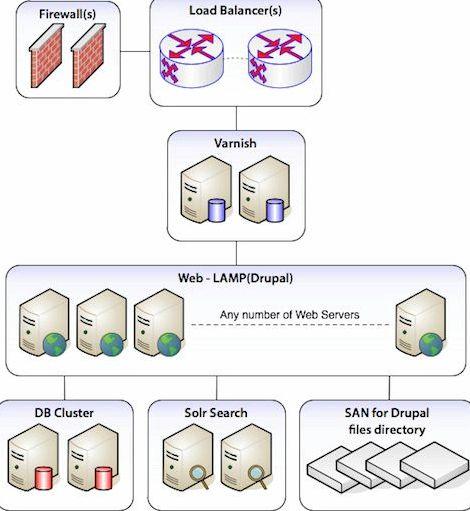 cache varnis drupal server hosting