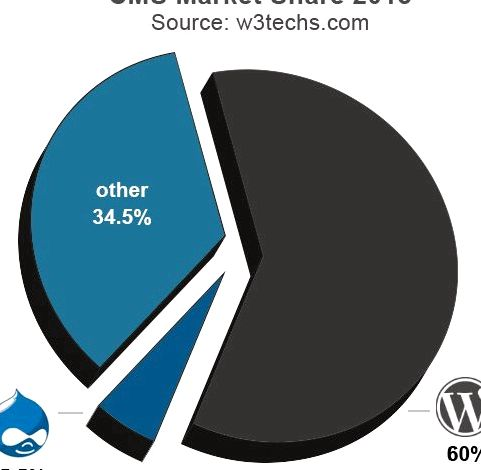 Why use wordpress over drupal hosting